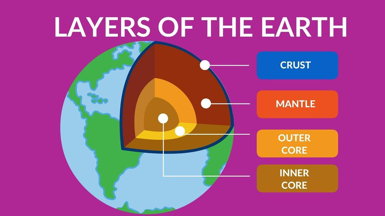 It's one of the healthiest things to do when decorating your home. Describe The Interior Structure Of The Earth With A Neat Labeled Diagram Brainly In