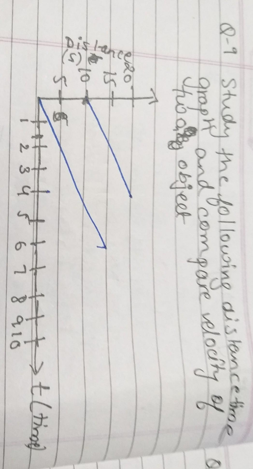 Study The Following Distance Time Graph And Compare The Velocity Of Two Object