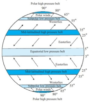 What is the direction of the Westerlies in the southern
