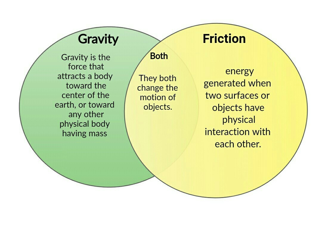 Difference Between Friction And Gravity In Points