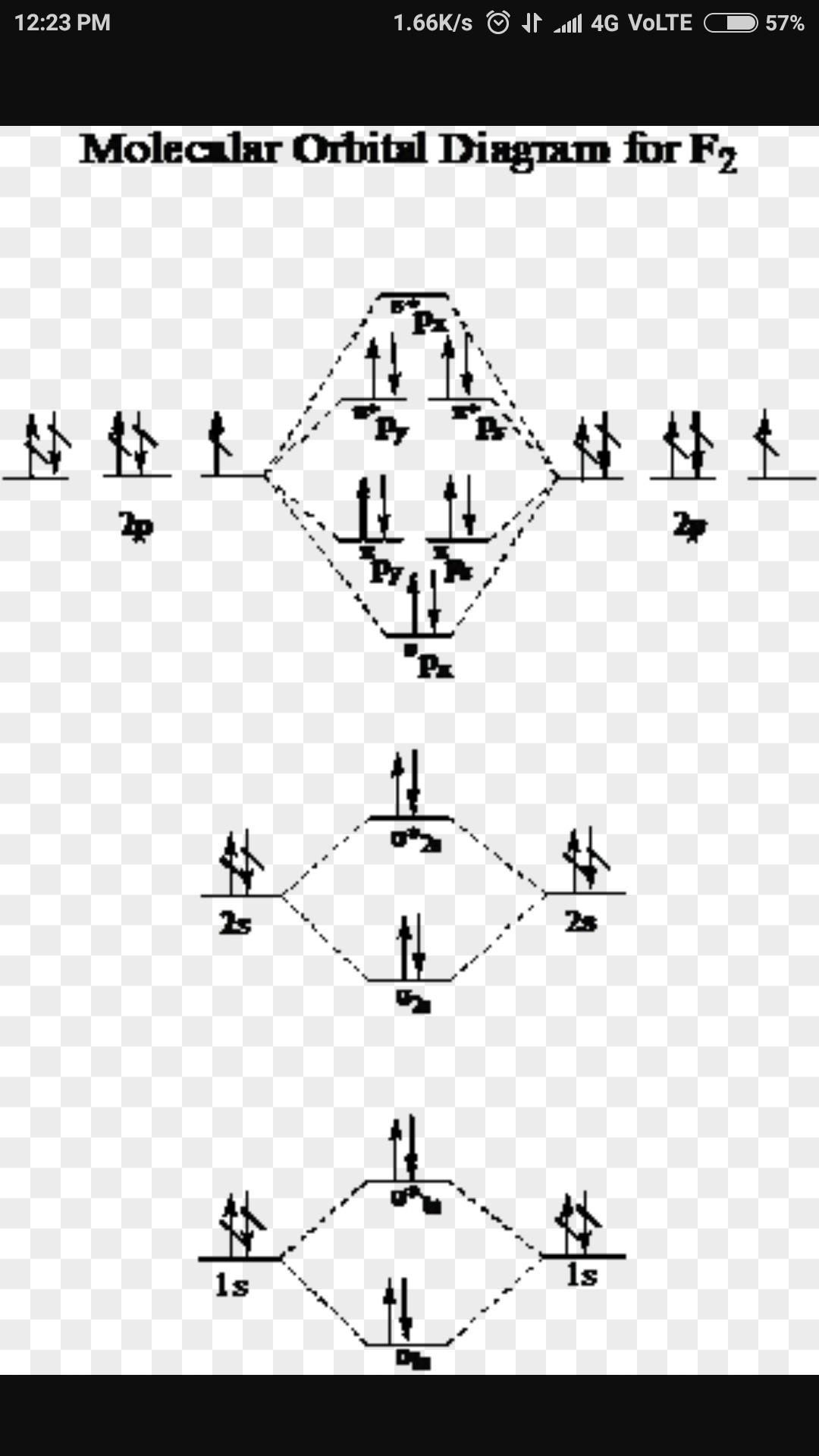 F2 2 Molecular Orbital Diagram