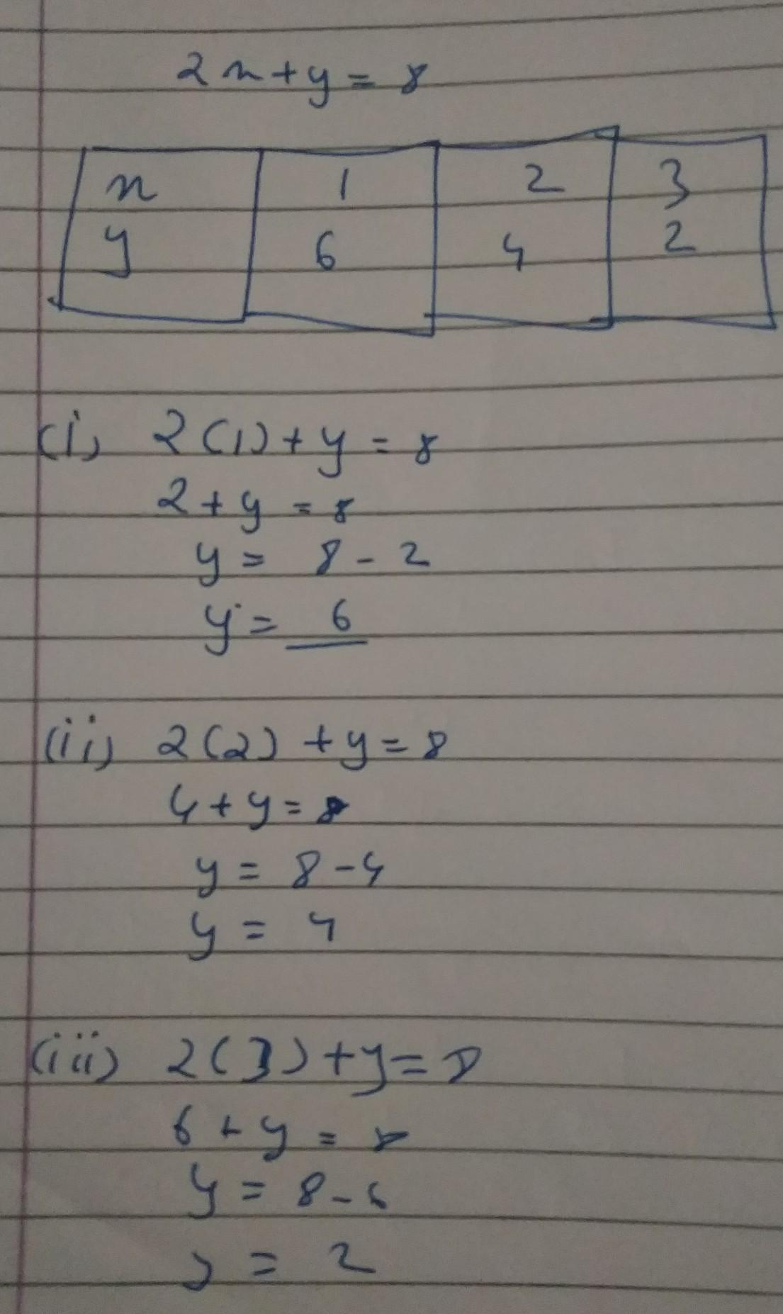 Draw The Graph Of Linear Equation 2x Y 8 On Cartesian