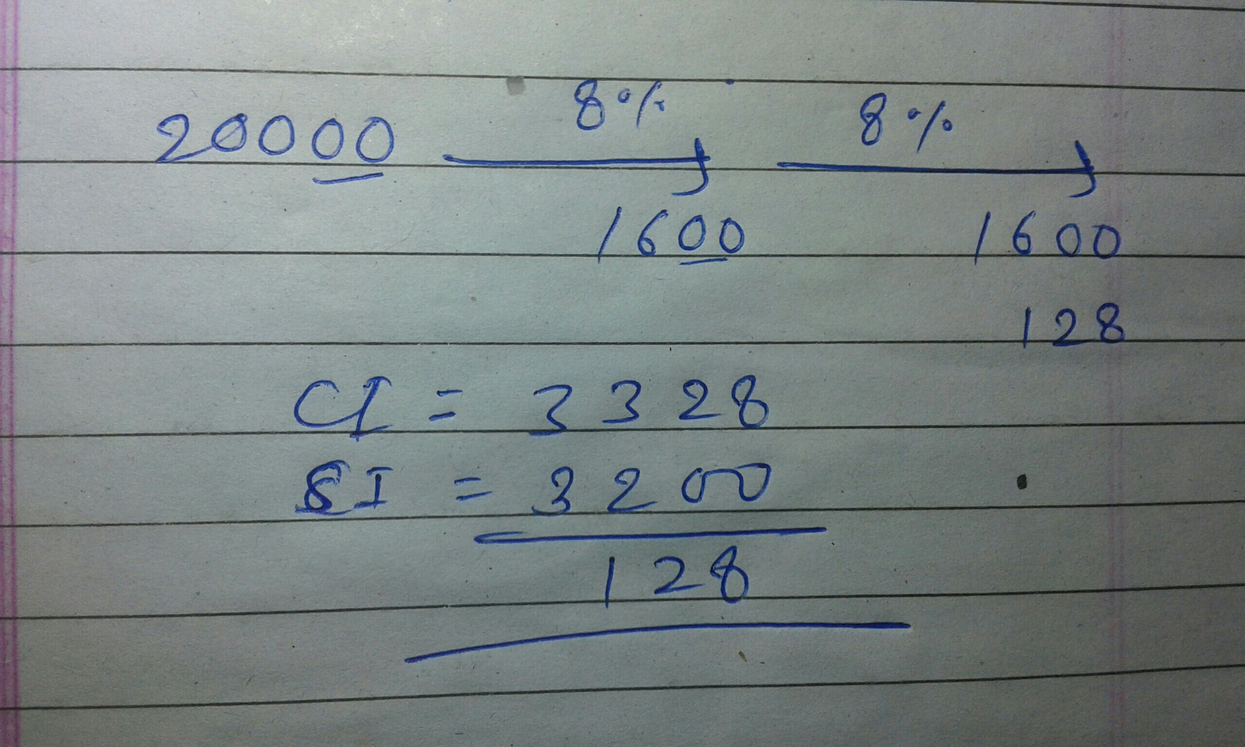 Find The Difference Between Simple Interest And Compound