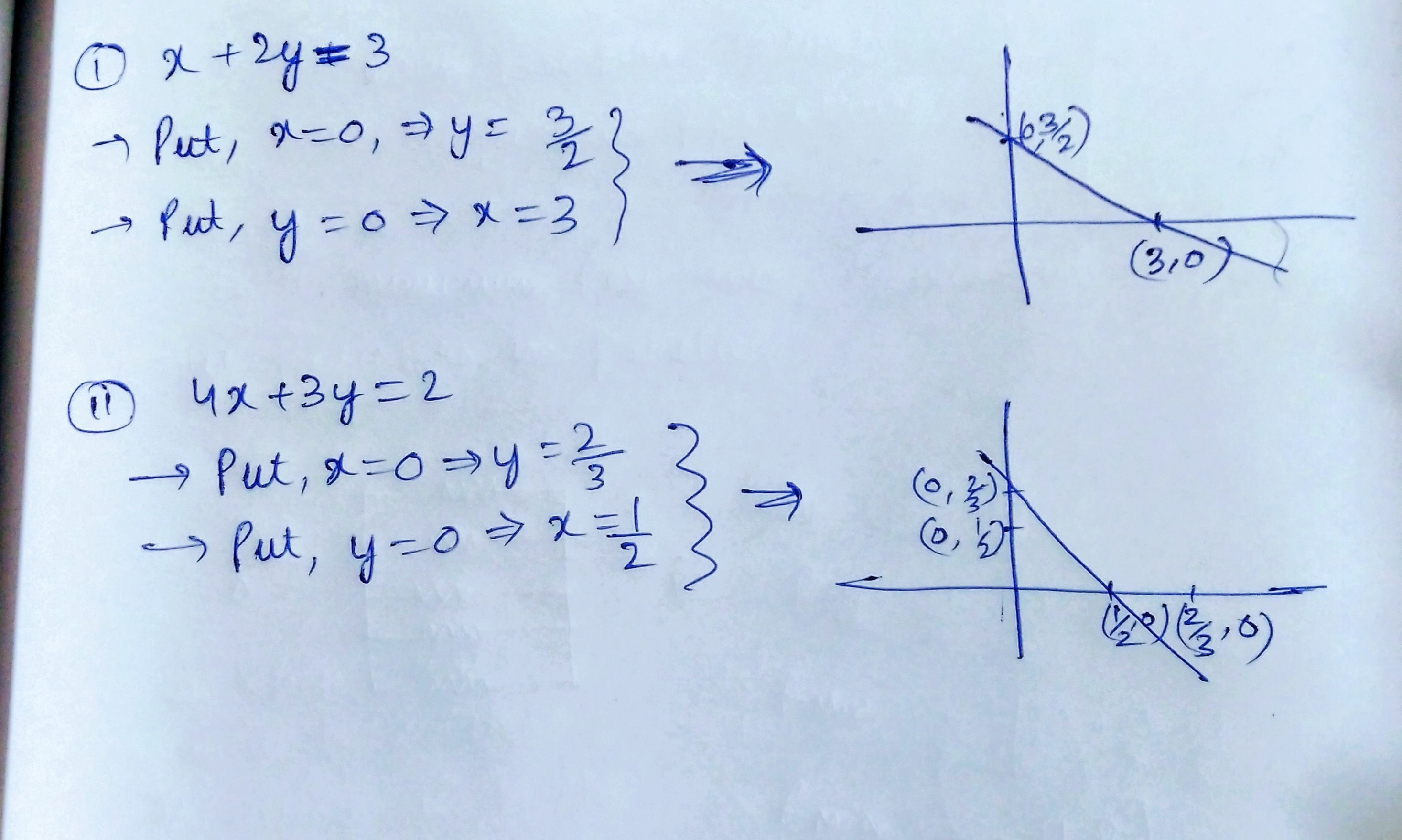 Graph The Linear Equation X 2y 2