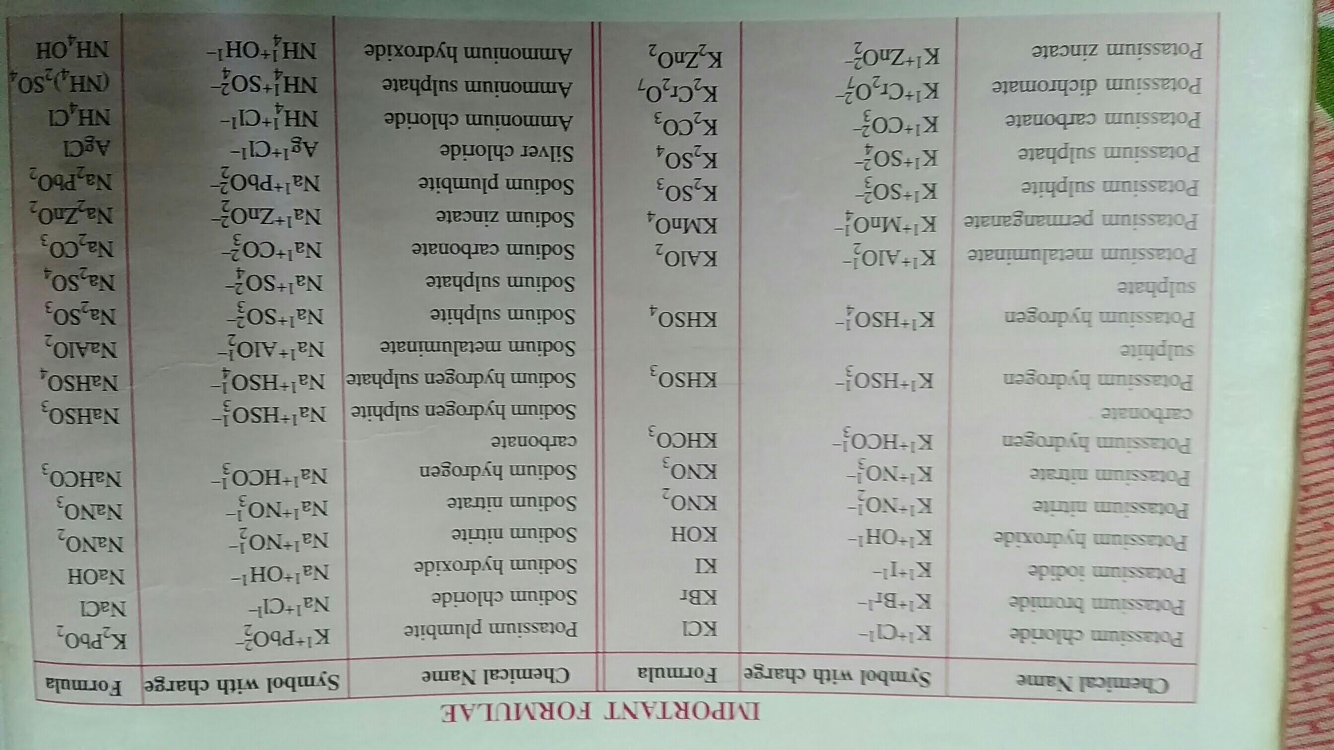 100 Formula Of Chemistry Using Criss Cross Method