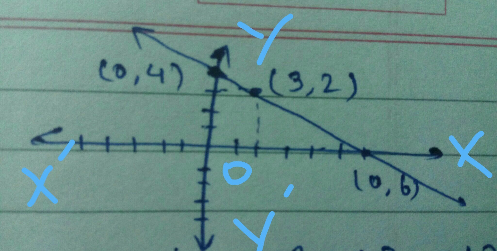 Draw A Graph Of A Linear Equation 2x 3y 12 What