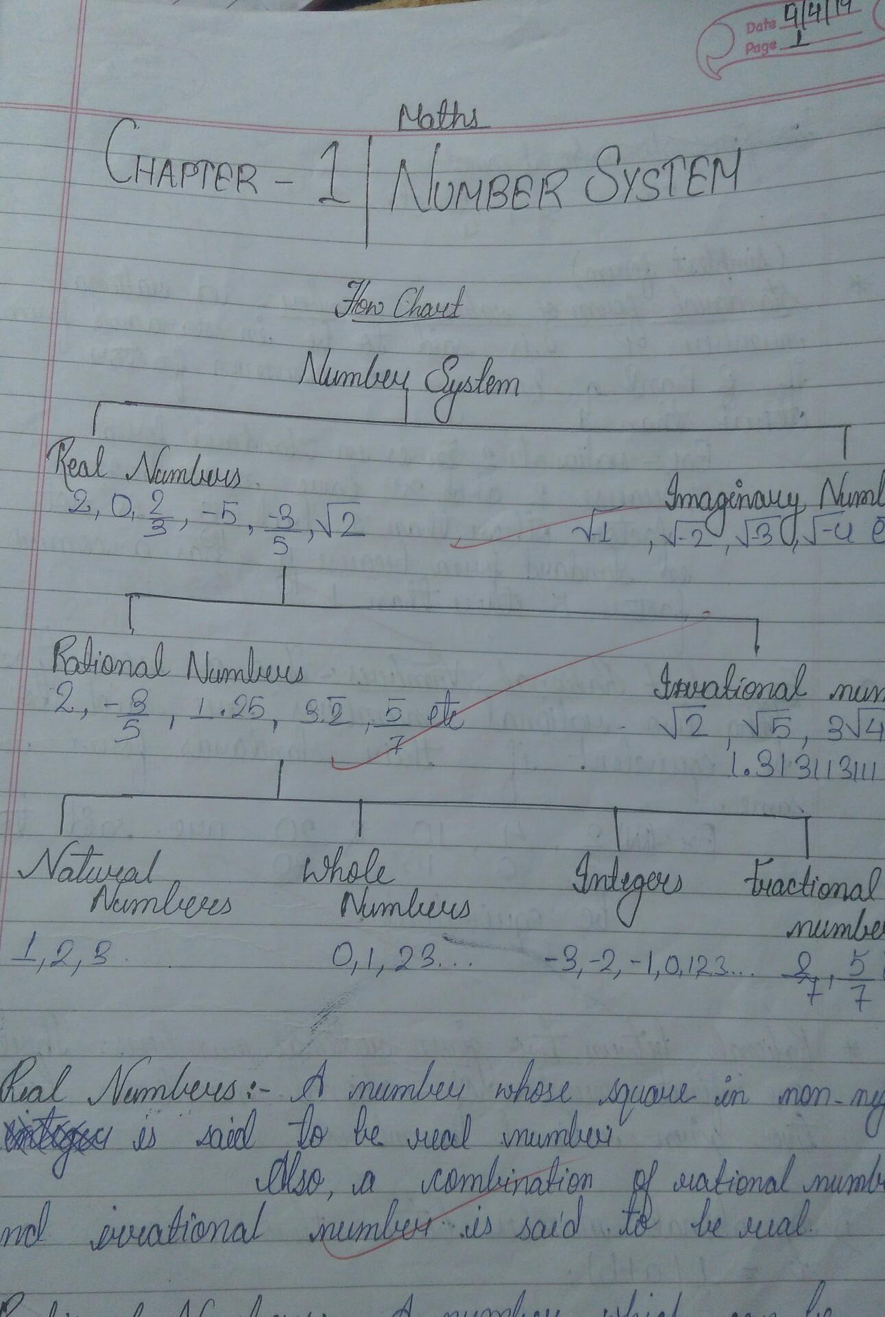 Class 9 Maths Chapter 1 Number System Concept Mapping