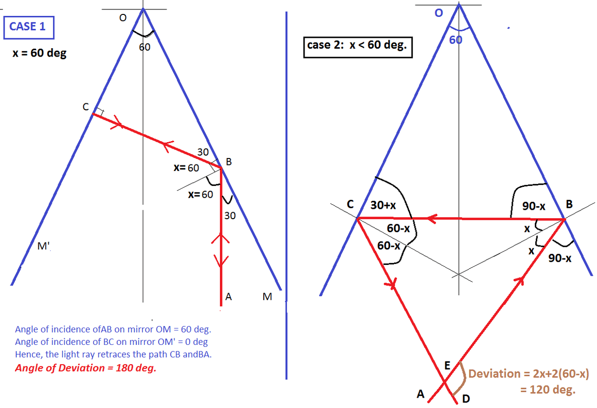 2 Vertical Plane Mirrors At Inclined At An Angle 60 With Each Other A Ray Of Light Travelling