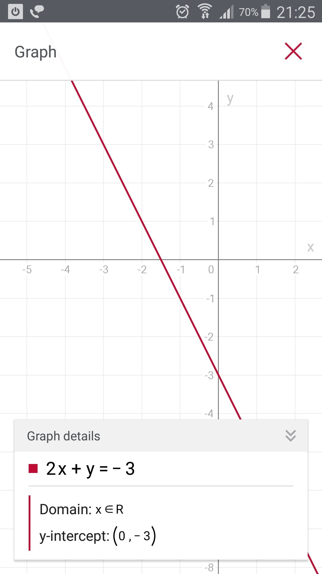 Draw The Graph Of Linear Equation 2x Y 3 0