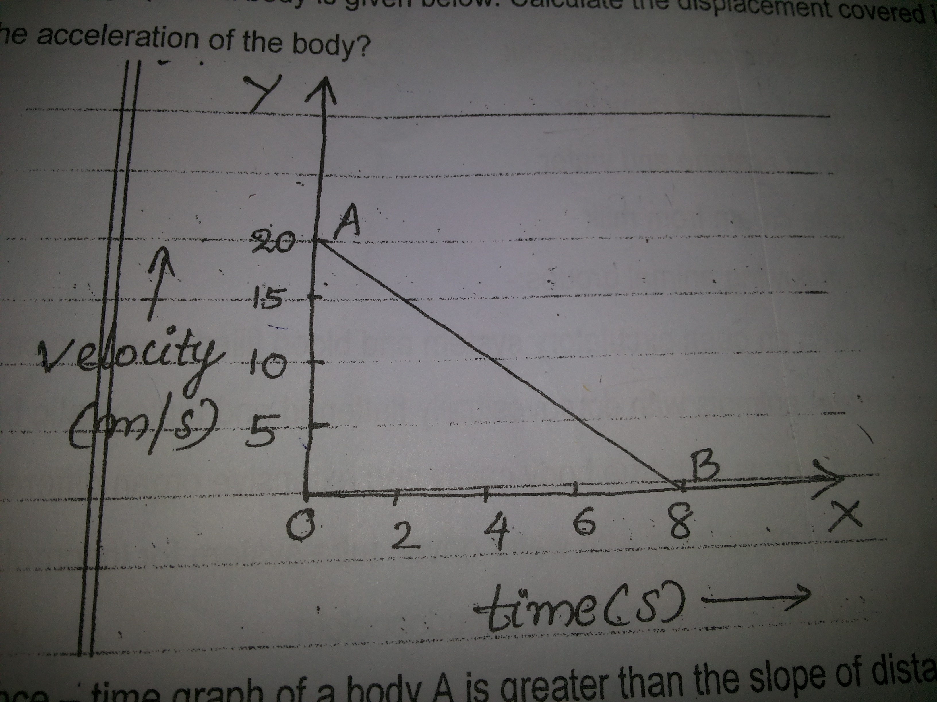 The Velocity Time Graph Of A Body Is Given Below
