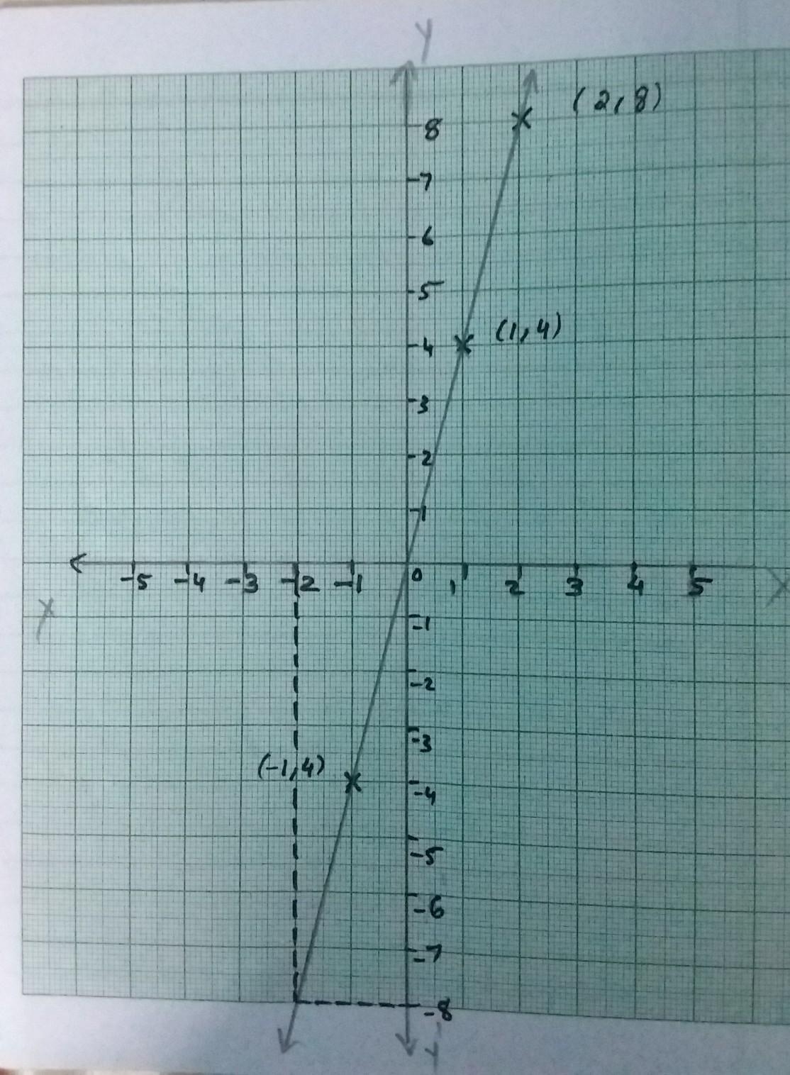 Y 4x X 2 Graph