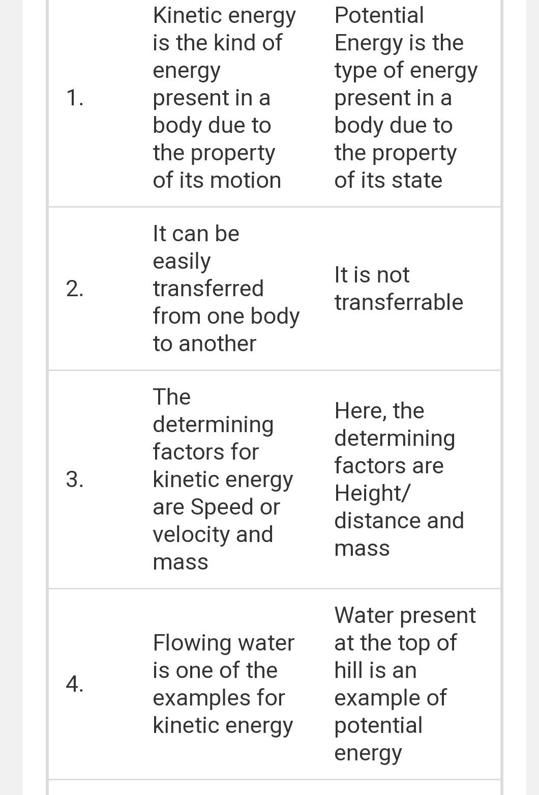 What Are The Differences Between Potential Energy And