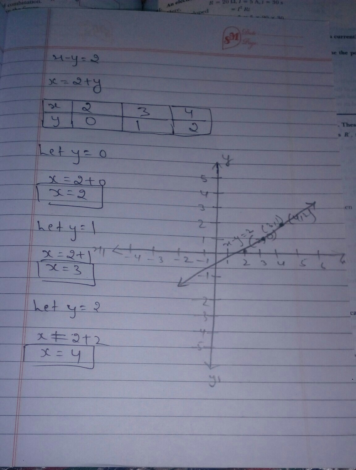 Draw The Graph Of The Linear Equations In Two Variable X Y