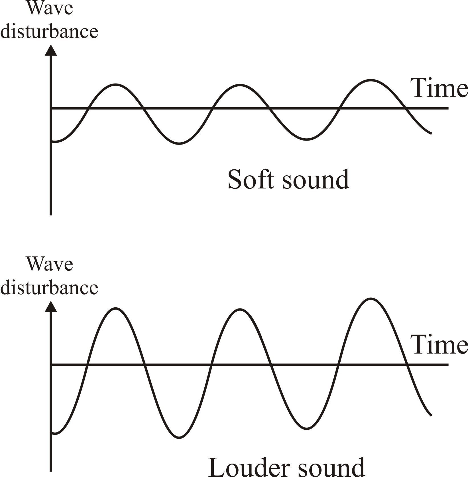 Difference Between Soft And Loud Sound