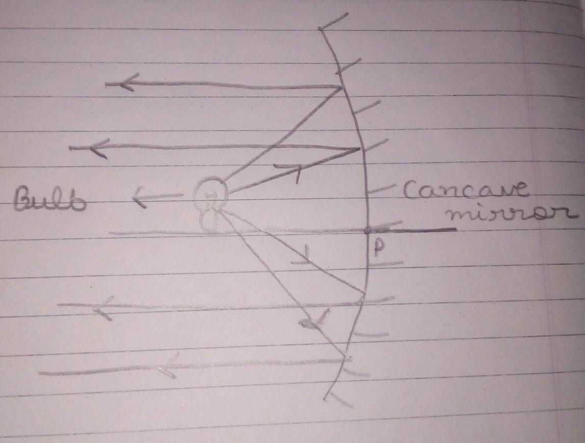 With The Help Of A Proper Ray Diagram Explain How Concave