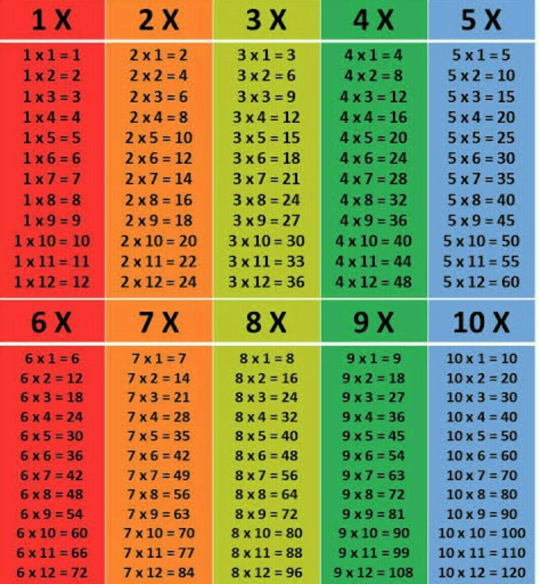 Multiplication Table From 2 To 10