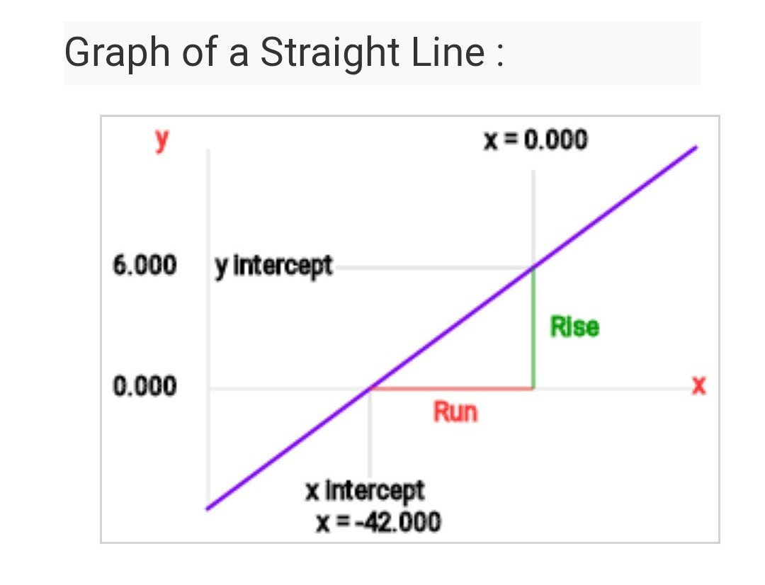 Use Intercepts To Graph The Equation X 3y 6