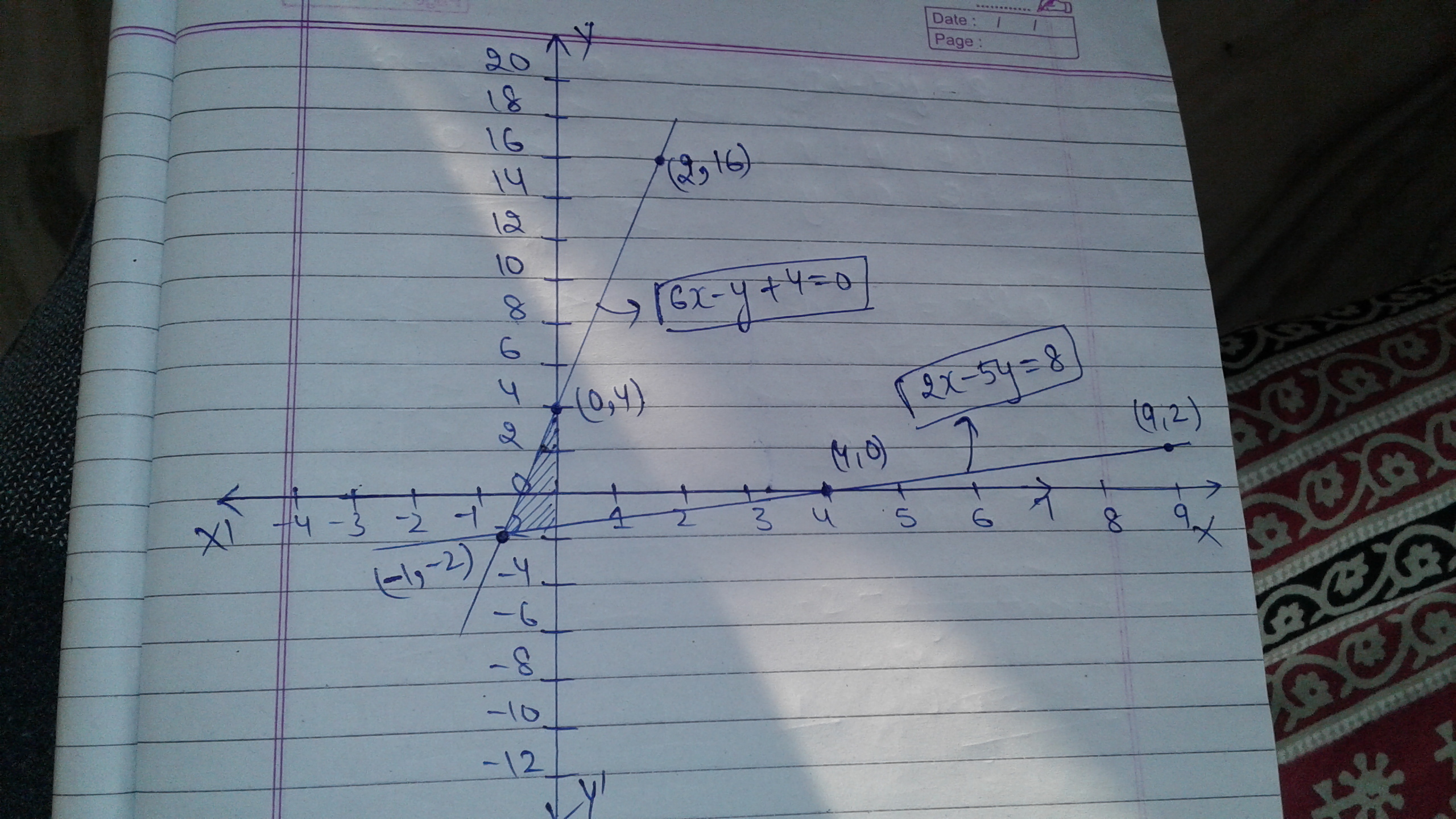 Graph The Linear Equation Y 8 0