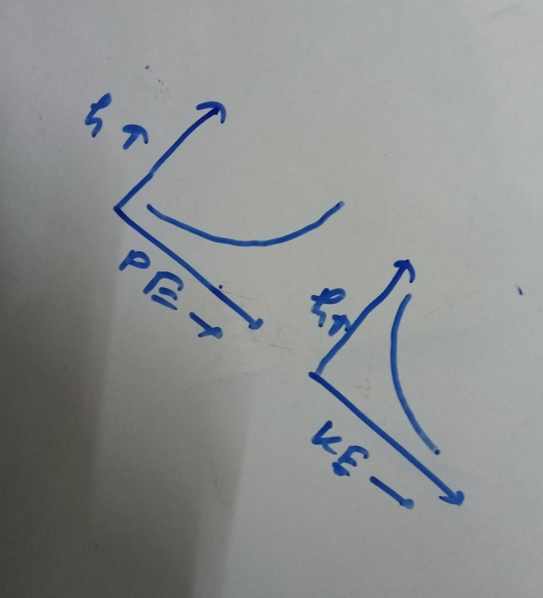 Draw A Graph Showing Variation Of Potential Energy And