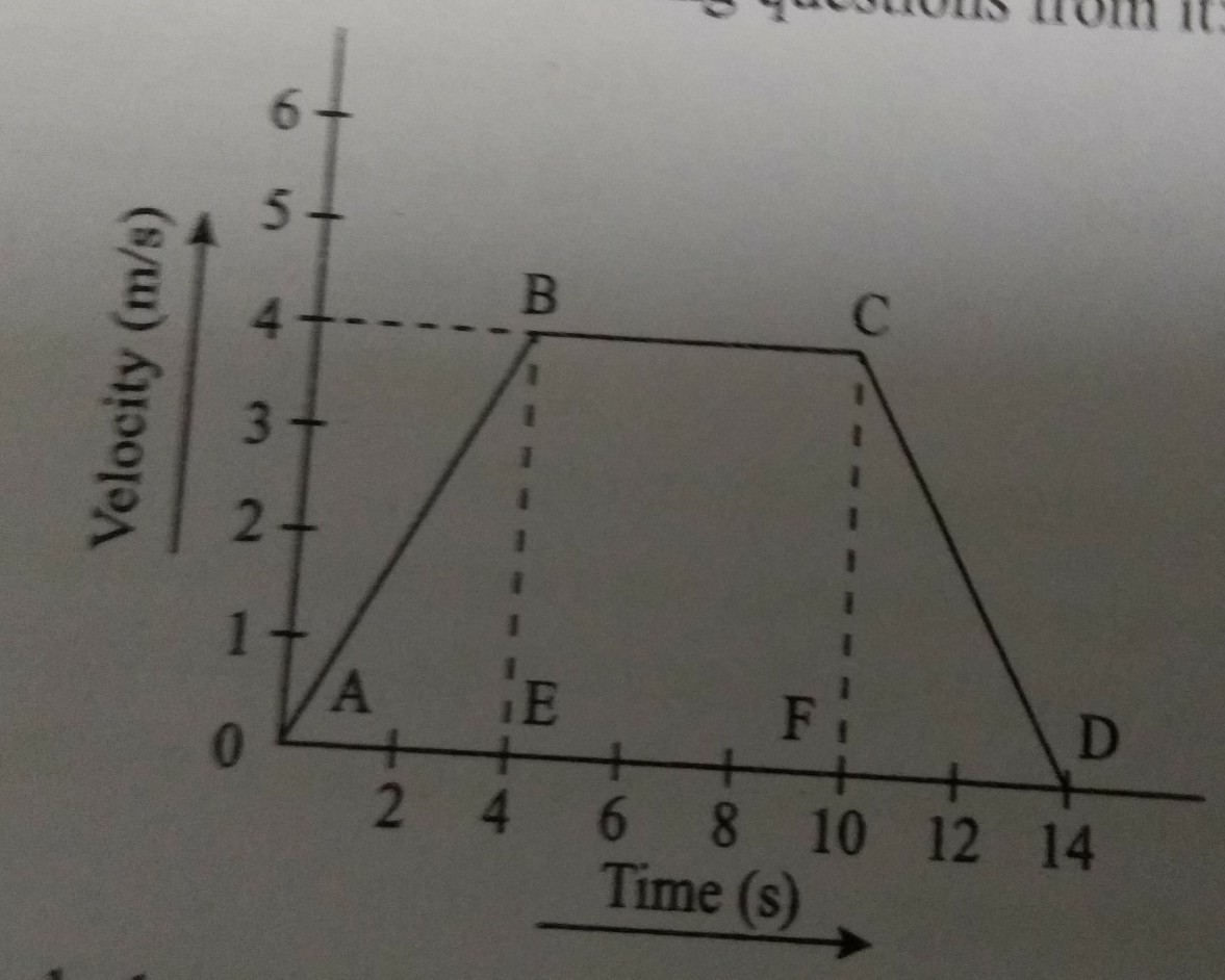 Study The Given Graph And Answer The Following Questions