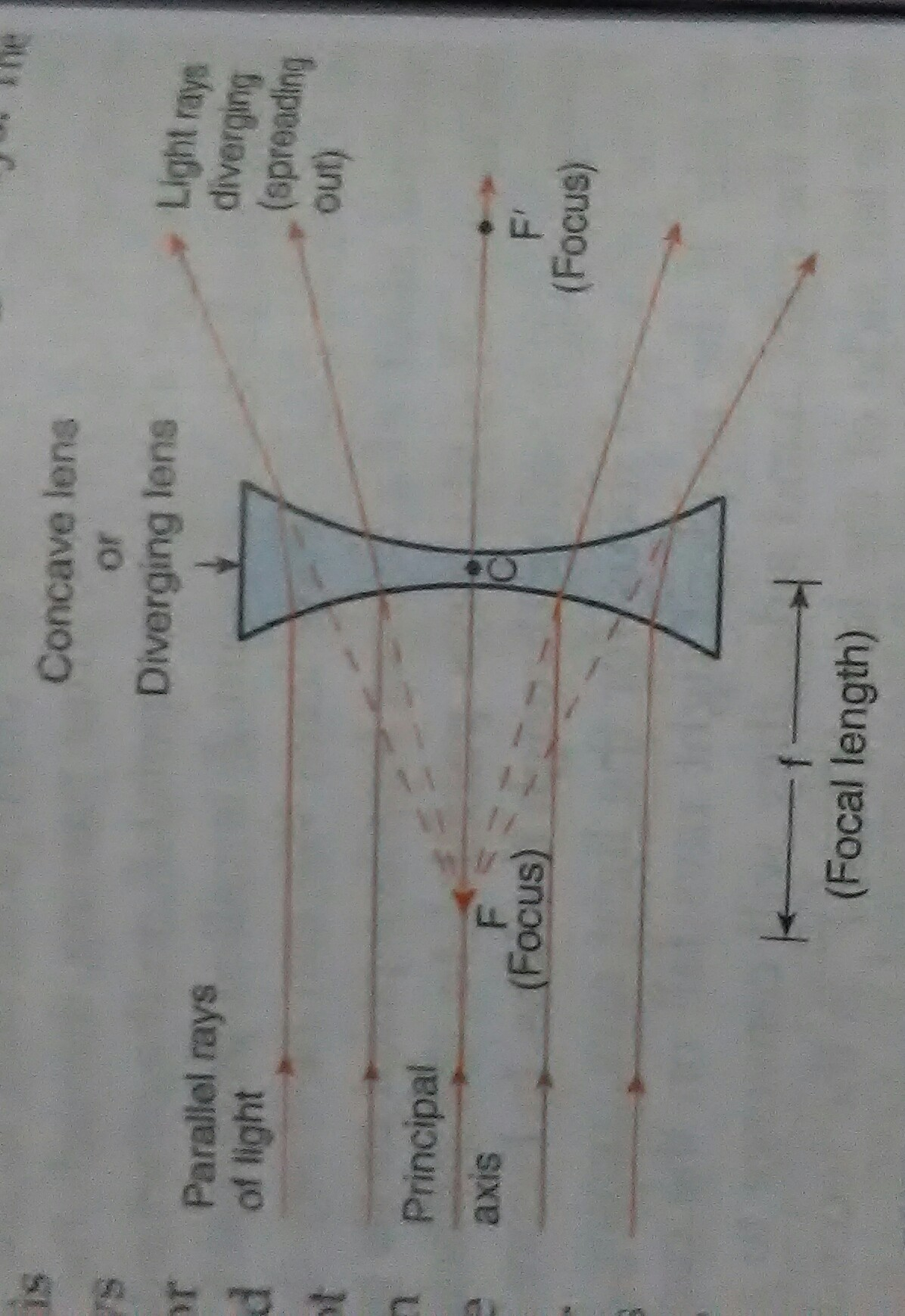 With The Help Of Ray Diagram Explain Why A Concave Lens