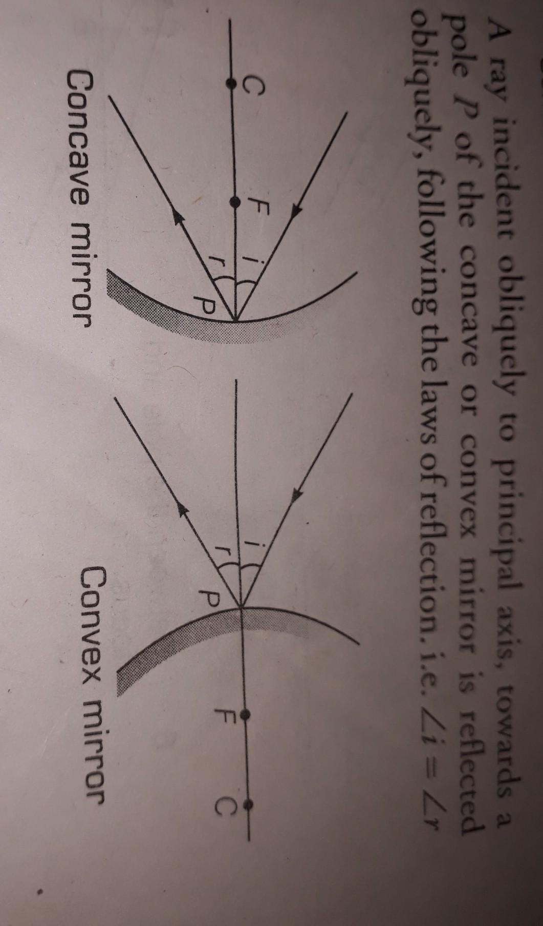 For A Concave Mirror Draw Ray Diagram To Show The
