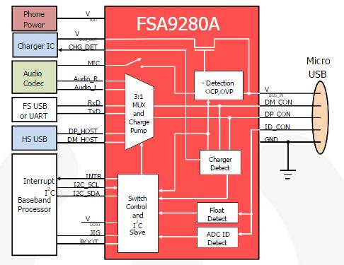 Микросхема управления зарядкой и USB FSA9280A для мобильных телефонов Samsung