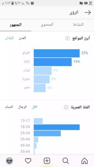 النشر في الوقت الأمثل لزيادة متابعين انستغرام