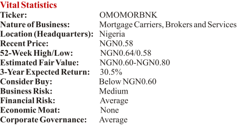 Vital Statistics of Omoluabi Mortgage Bank