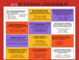 """Buddhist Cheat-Sheet"""
