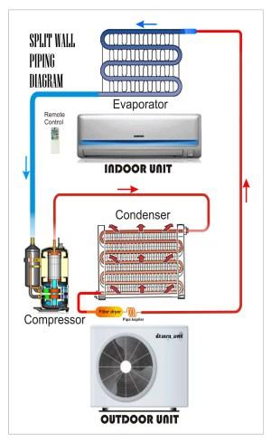 Split Wall Piping Diagram | REFRIGERATION & AIR CONDITIONING