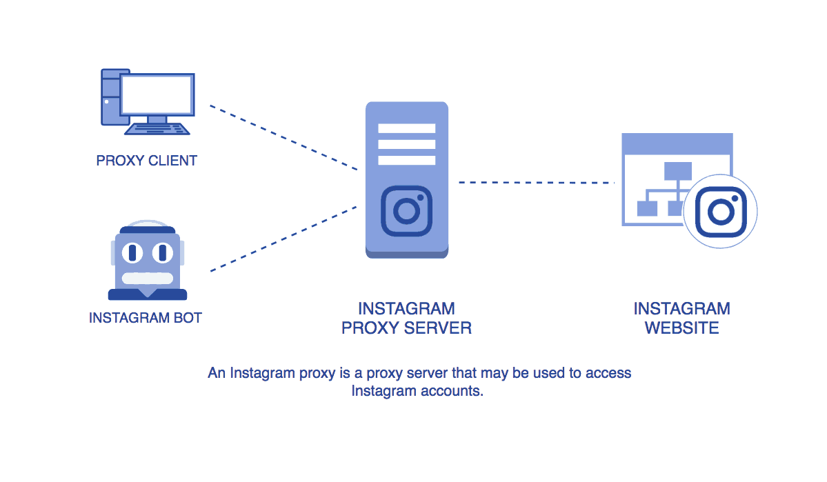 Diagram showing how an Instagram proxy works.
