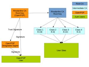 Rhodanthe CA Diagram