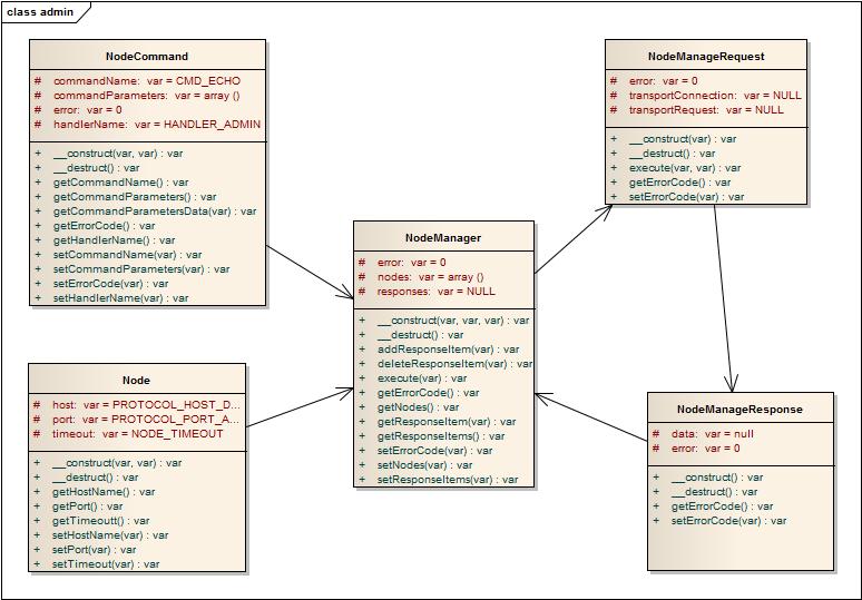 API class admin