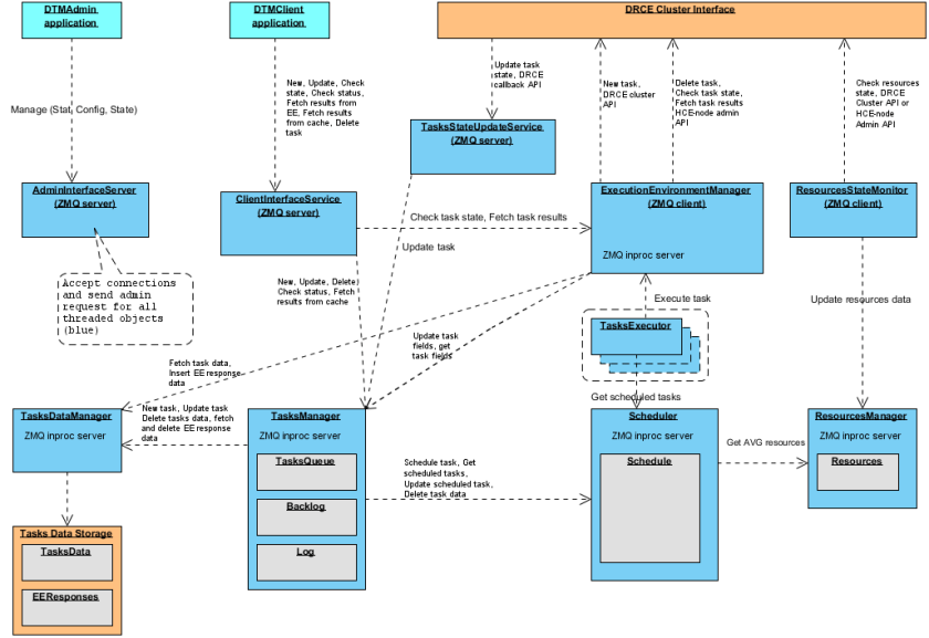 DTM_application_architecture