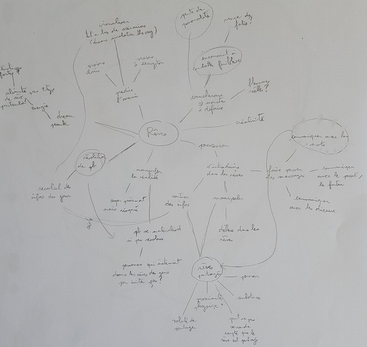 Mind map de mon roman