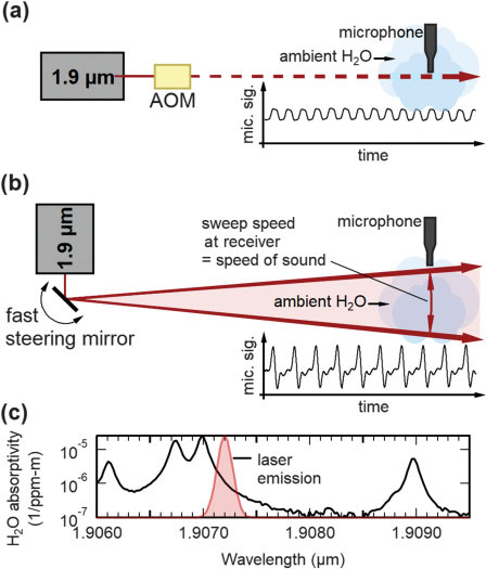 Lasers_Sound_Hearing_large.jpg
