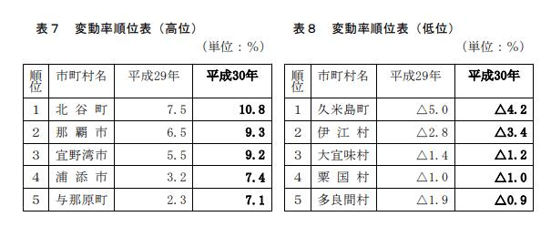 沖縄県地価調査・地価公示