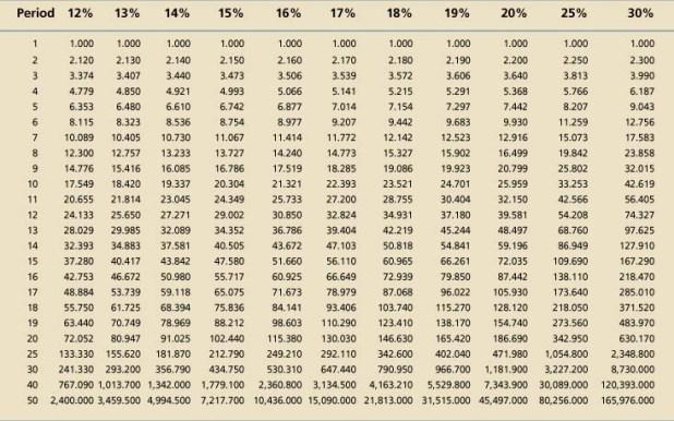 annuity factor table