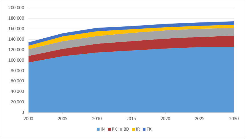 Figure 4: Number of People Aged 20-24, Selected Countries in Southern & Western Asia, 2000 to 2030