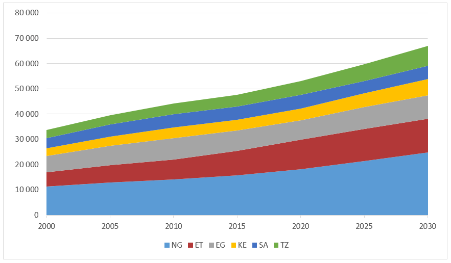 Figure 5: Number of People Aged 20-24, Selected Countries in Africa, 2000 to 2030