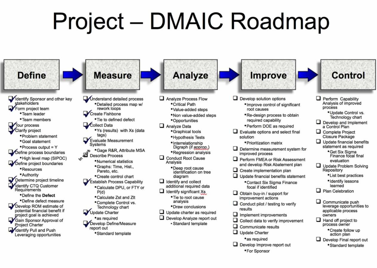 Six Sigma Dmaic Projects In Clarity