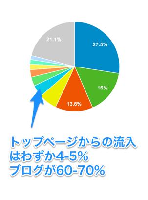 当サイトのアクセス割合円グラフ