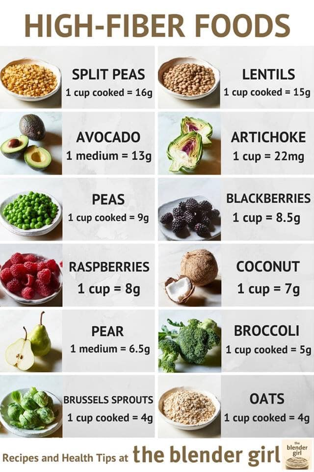 Guide to High Fiber Foods | Highlands Chiropractic