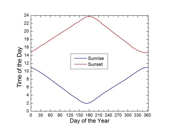 #Alaska #travel diagram showing the time of sunrise and sunset in Interior Alaska