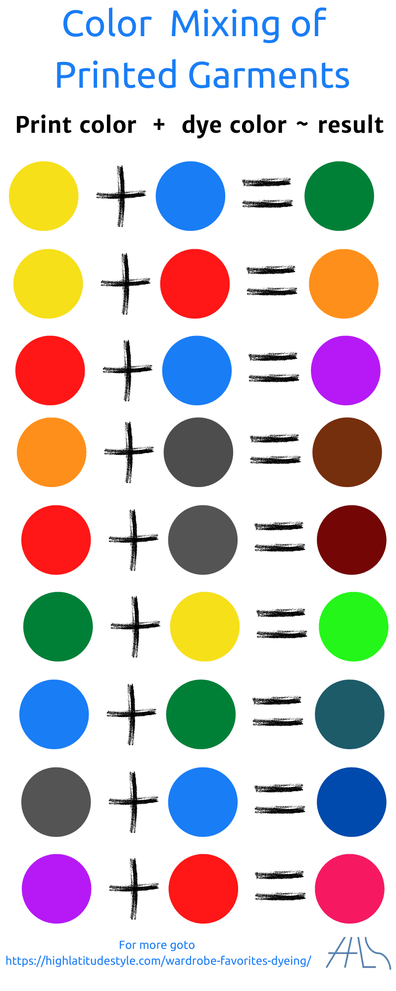 infographic showing approximate result of print color after dyeing