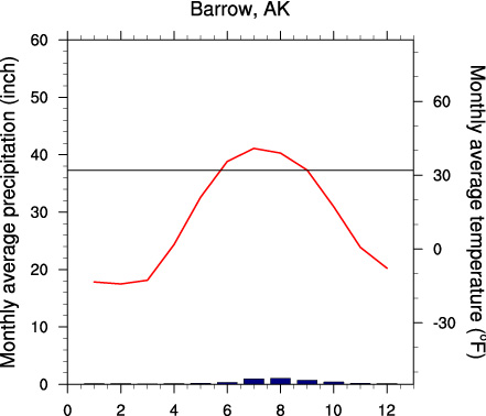#FocusAlaska Monthly mean precipitation (blue) and temperature (red) at Barrow, AK