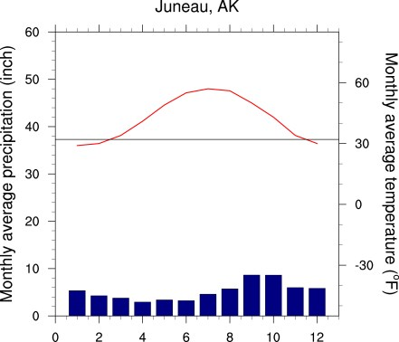 Monthly mean precipitation (blue) and temperature (red) at Juneau, AK