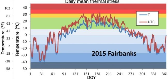 daily mean temperature and thermal comfort in Fairbanks in 2015