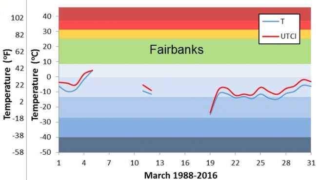 long term daily means of temperature in Fairbanks in March